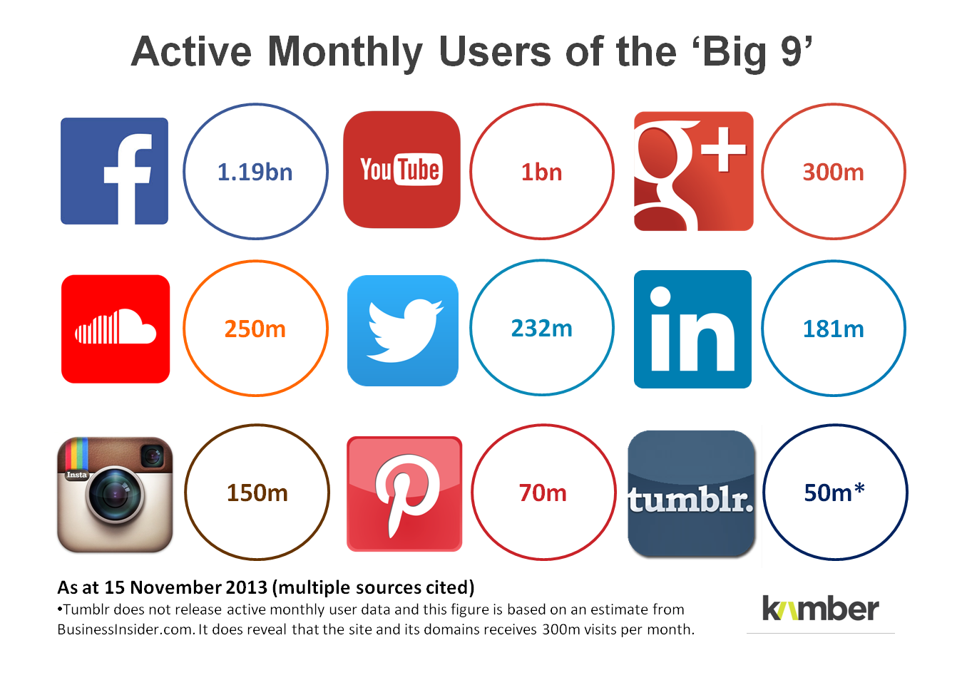 social media trends 2014 active monthly users of the big nine social media platforms