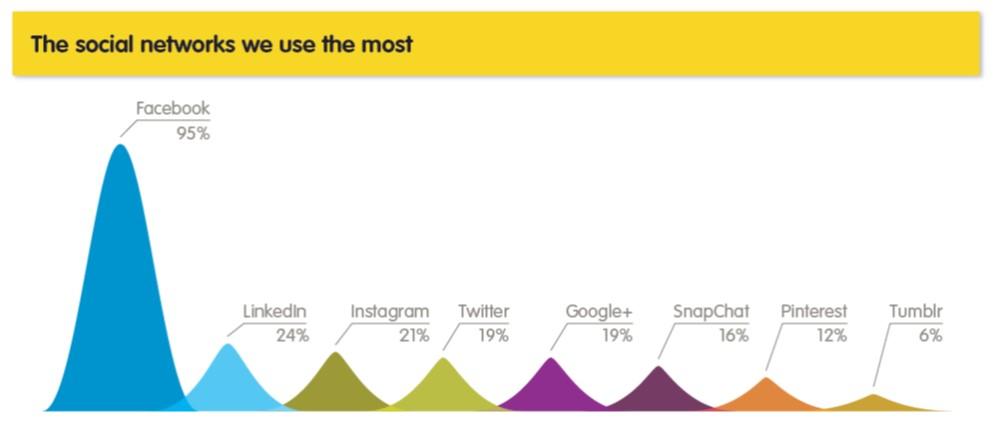 Yellos social media report 2014 focus on facebook all platforms